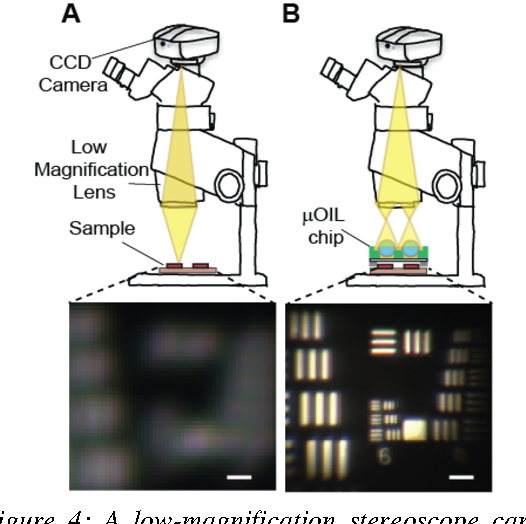 Figure 4 from Miicrofluidic-based oil-immersion lenses for