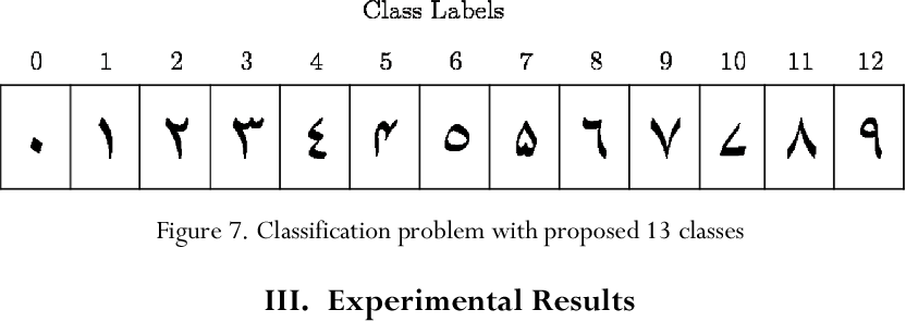 Figure 7 from Recognition of Isolated Handwritten Arabic and