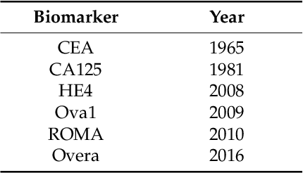 Table 1 From A Perspective On Ovarian Cancer Biomarkers Past Present And Yet To Come Semantic Scholar