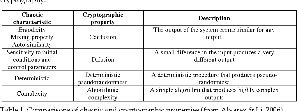 Table 1 from Notions of Chaotic Cryptography: Sketch of a