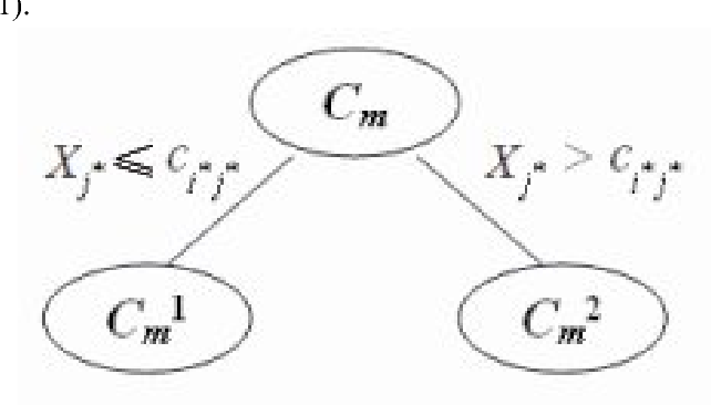 Fig. 1 Bipartitional tree of DIV clustering method of interval data