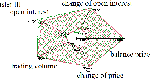 Fig. 3 ZoomStar graphs of the three clusters
