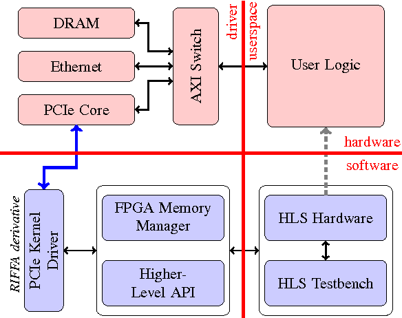 Figure 2 from System-level FPGA device driver with high