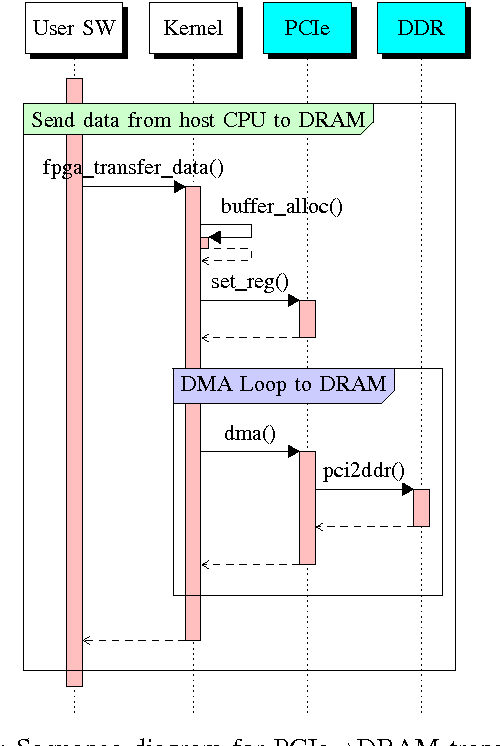 Figure 3 from System-level FPGA device driver with high