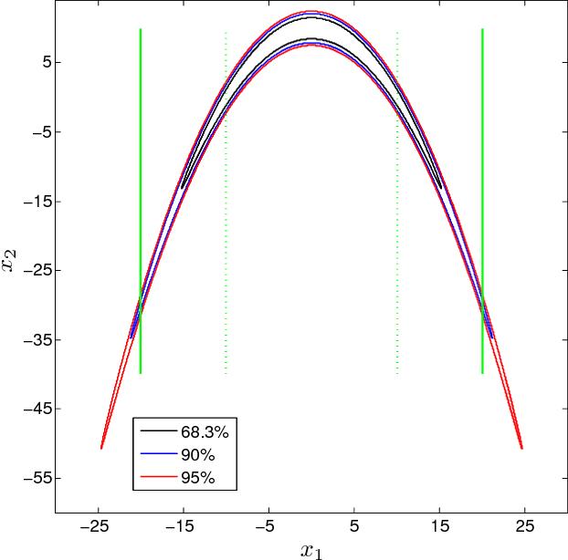 Figure 3 from Markov chain Monte Carlo simulation using the