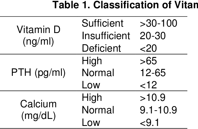 PDF] A Comparison of Vitamin D Levels in Children with Early