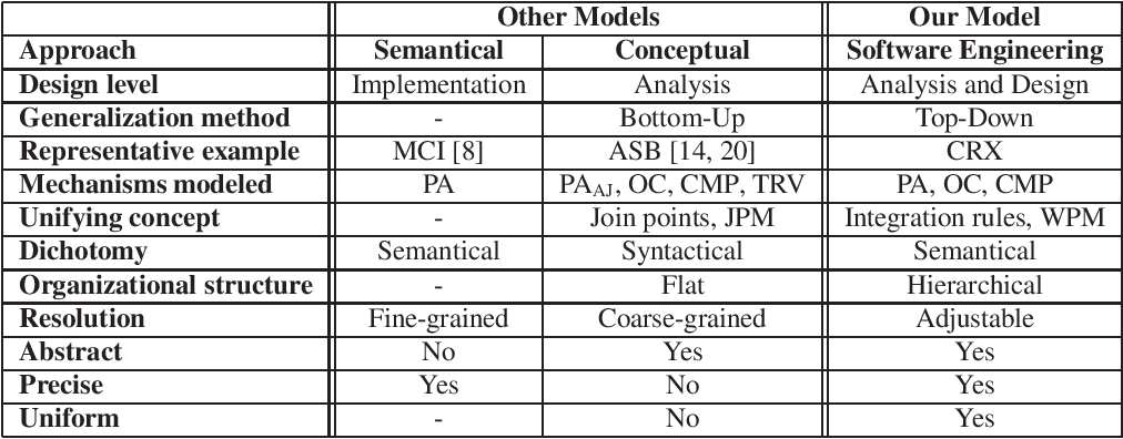 Pdf Modeling Aspect Mechanisms A Top Down Approach Semantic Scholar