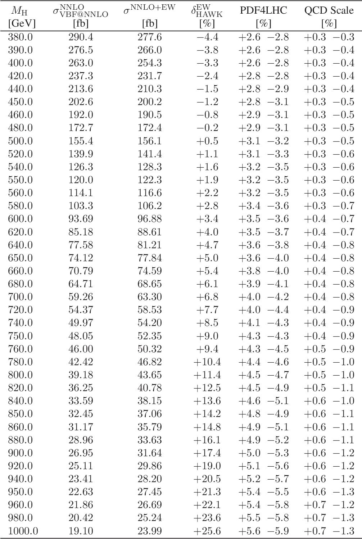 table B.28
