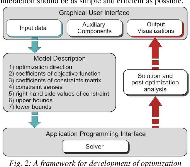 Pdf A Framework For Designing Of Optimization Software Tools By Commercial Api Implementation Semantic Scholar