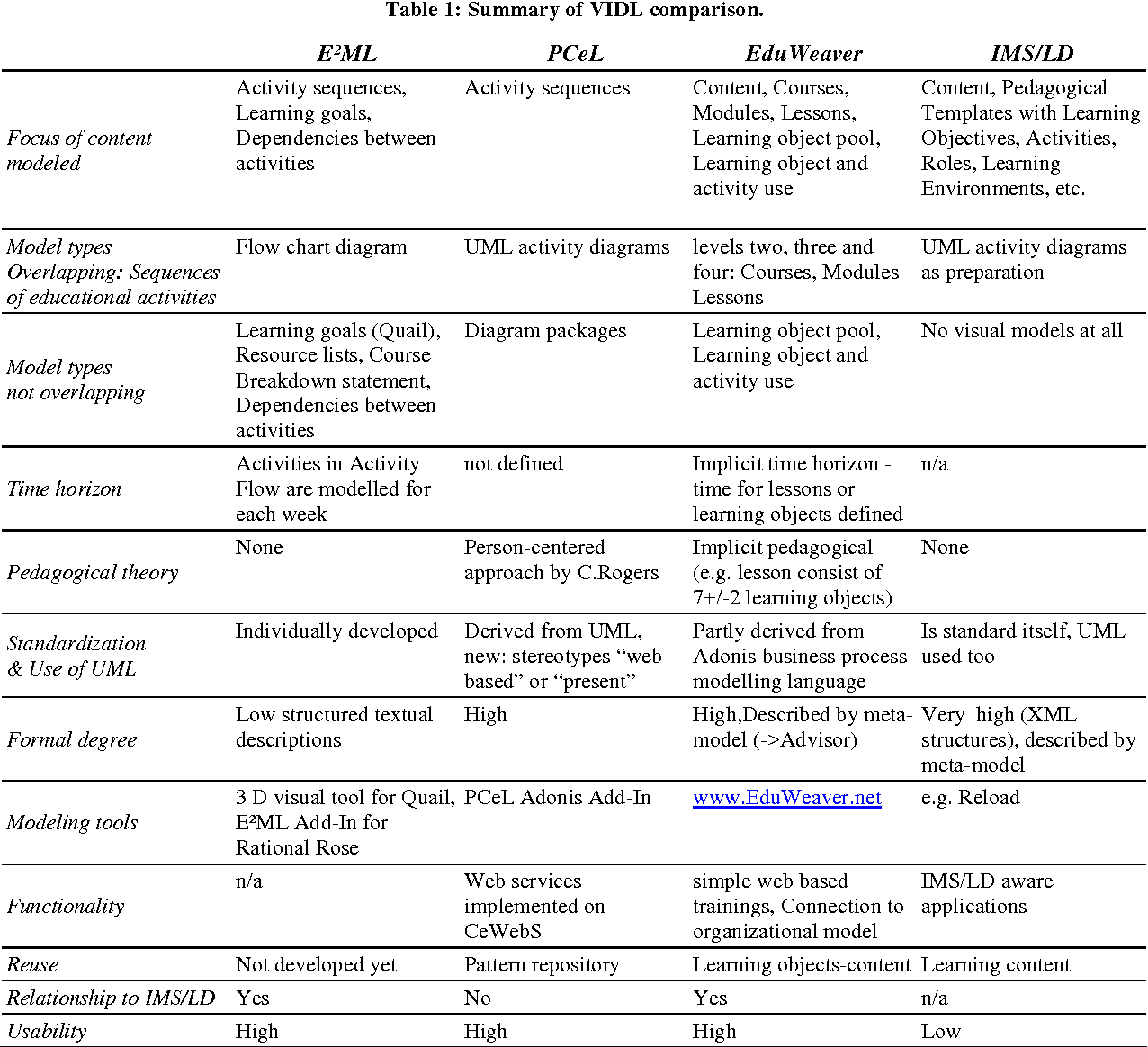 Pdf A Comparison Of Visual Instructional Design Languages For Blended Learning Semantic Scholar