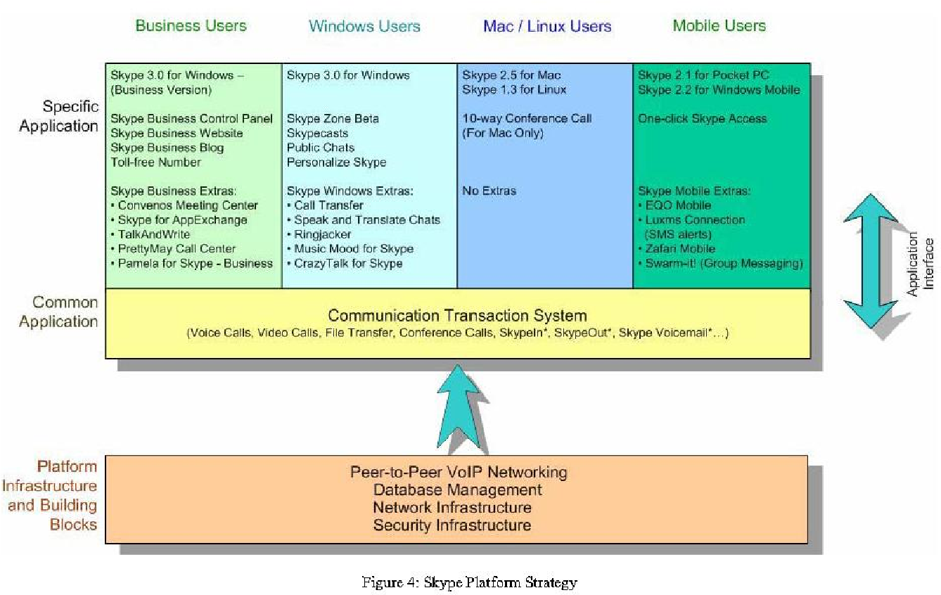 Figure 4 From Analyzing Ebay Platform Strategies An Application Of Meyer S Product Platform Strategy Model Semantic Scholar