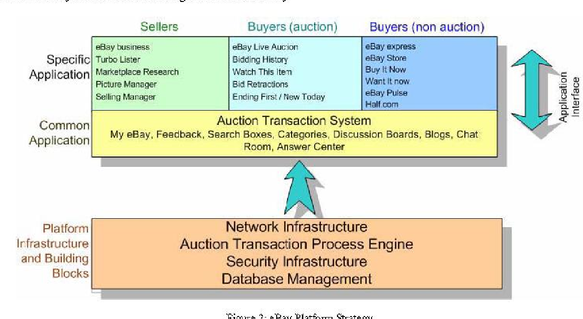 Figure 2 From Analyzing Ebay Platform Strategies An Application Of Meyer S Product Platform Strategy Model Semantic Scholar