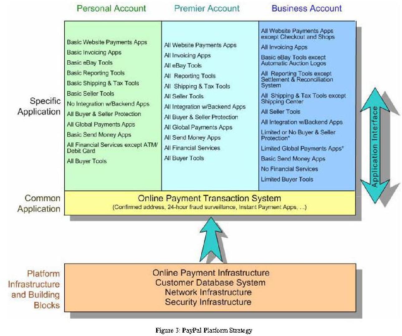 Figure 3 From Analyzing Ebay Platform Strategies An Application Of Meyer S Product Platform Strategy Model Semantic Scholar
