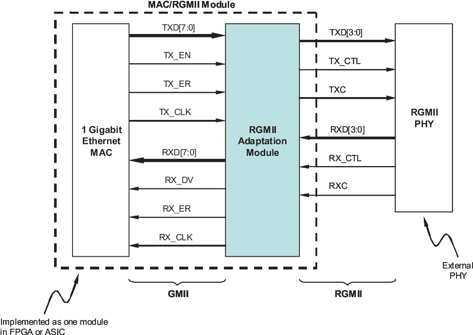Figure 18 from Implementing Synchronous Ethernet in