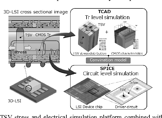 Figure 1 from Study of MOSFET thermal stability with TSV in