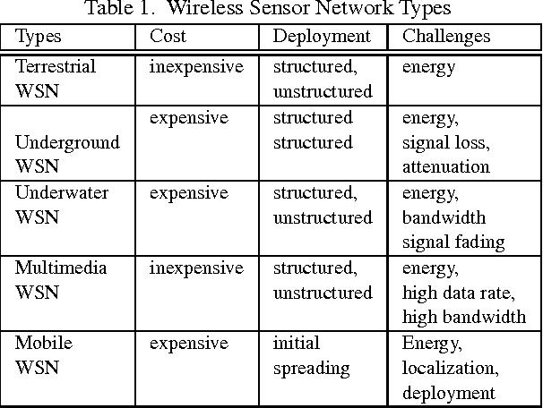 PDF] Computational Intelligence for Wireless Sensor Networks