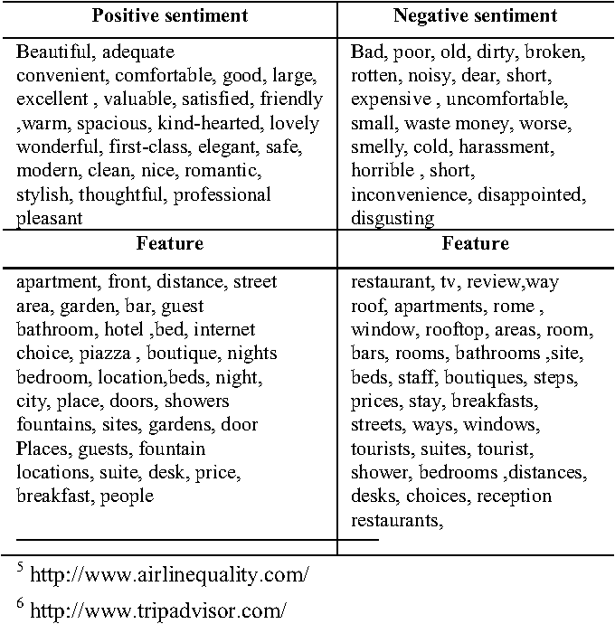 Table 2 from Sentence based sentiment classification from