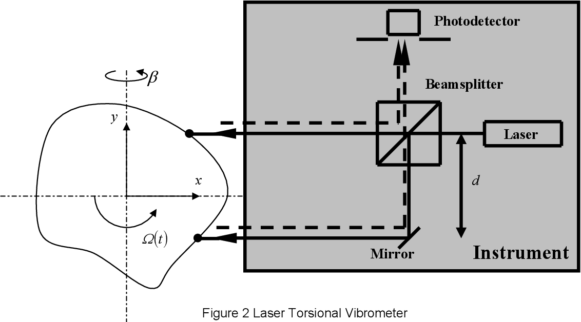 PDF] Laser rotational vibrometers and their application in
