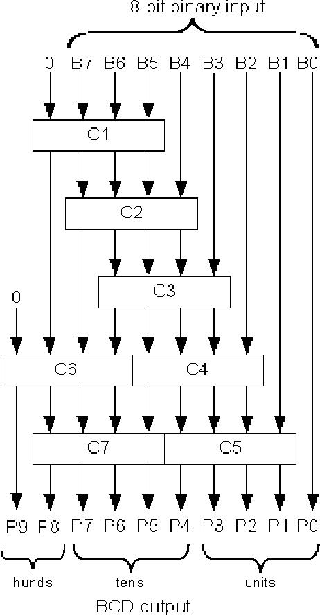 Figure 6 from An Optimised BCD Digit Multiplier - Semantic