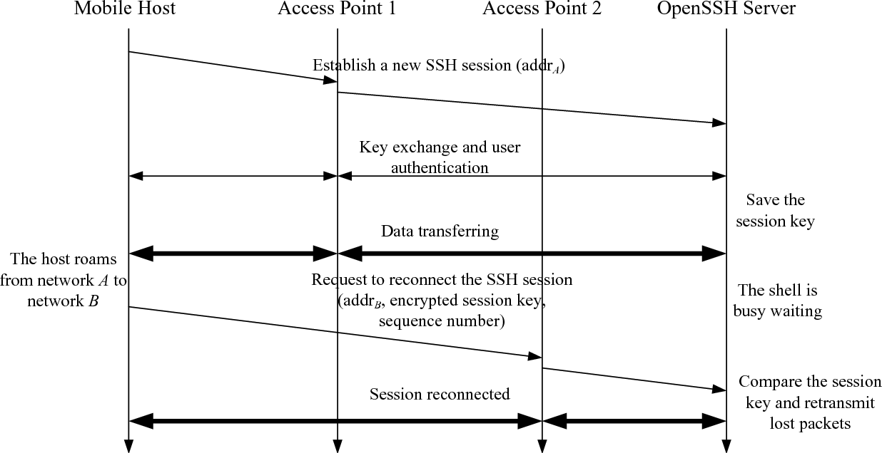 ssh sequence diagram design and implementation of a mobile ssh protocol semantic scholar  implementation of a mobile ssh protocol