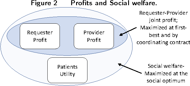 PDF] Contracts for Healthcare Referral Services