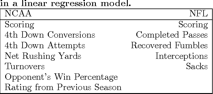 Table 1 from NFL & NCAA Football Prediction using Artificial