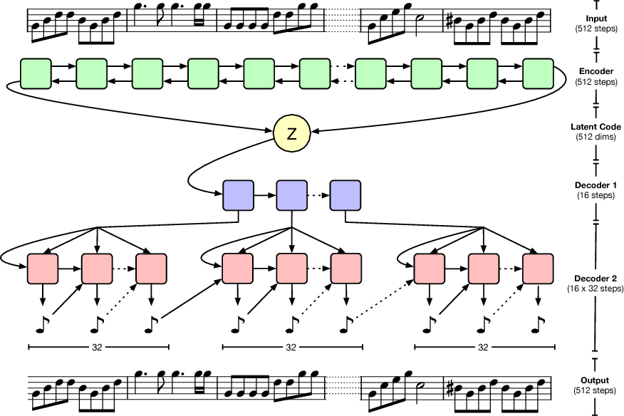 Figure 1 from Hierarchical Variational Autoencoders for