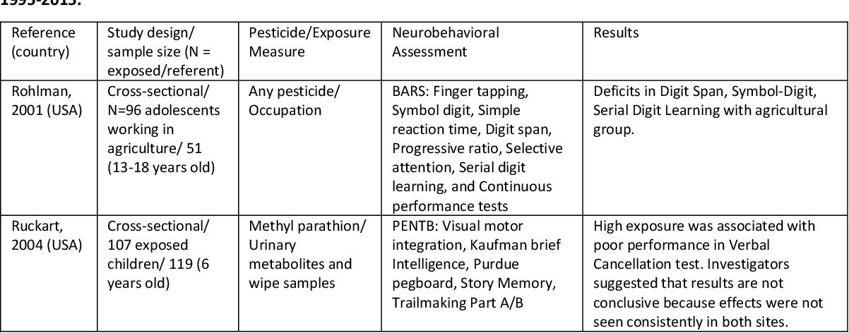 PDF] Pesticide exposure, risk factors, and neurobehavioral