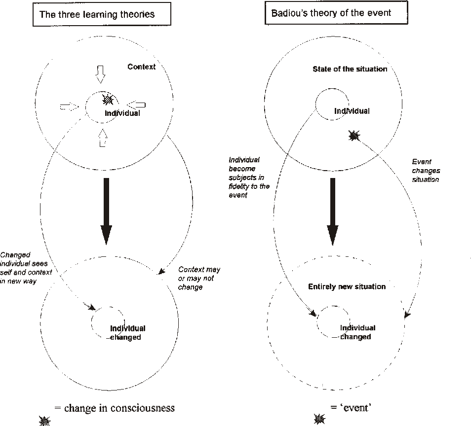 Figure 1 from 'Unlearning' hegemony : an exploration of the ...