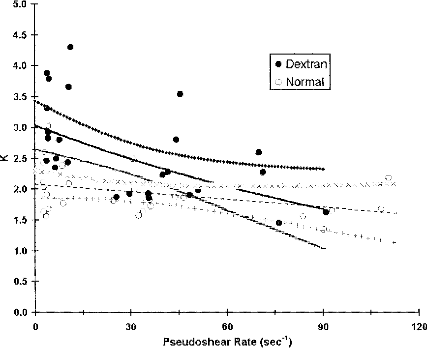 Fig. 8. K values for velocity profiles in venules with normal rat blood and blood to which dextran 500 has been added to achieve a concentration of 0.6% in plasma approximately. From Bishop et al. [7] by permission.