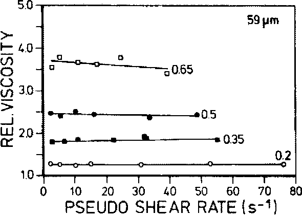 Fig. 3. Relation between flow (pseudo-shear rate) and relative apparent blood viscosity for human blood in a tube of 59 µm diameter. Values of the feed hematocrit are shown at the right of each curve. From Reinke et al. [34] by permission.