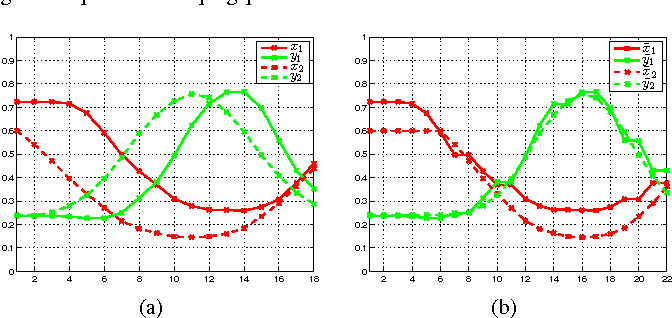 Learning a Mahalanobis Distance-Based Dynamic Time Warping