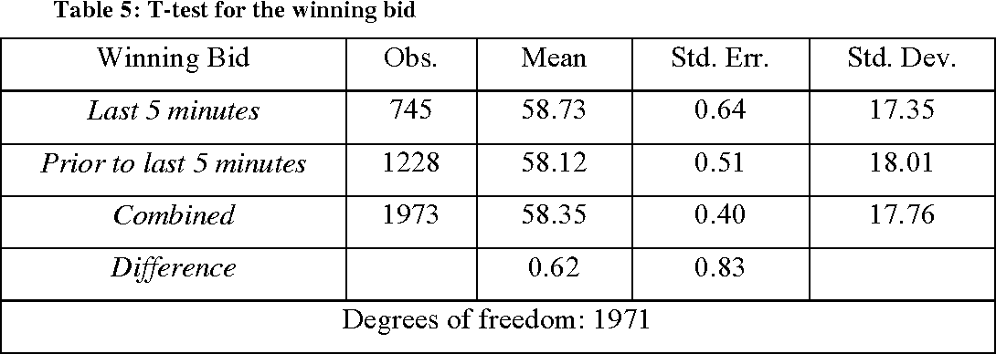 Pdf Gone In 60 Seconds Last Minute Bidding On Ebay Auctions Semantic Scholar