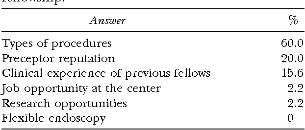 Table III from Minimally invasive surgery: the evolution of