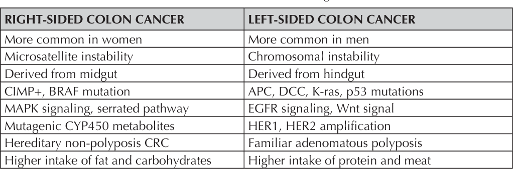 Colon Cancer Surgery Regarding The Differences In Prognosis Of Right And Left Sided Colon Cancer Semantic Scholar