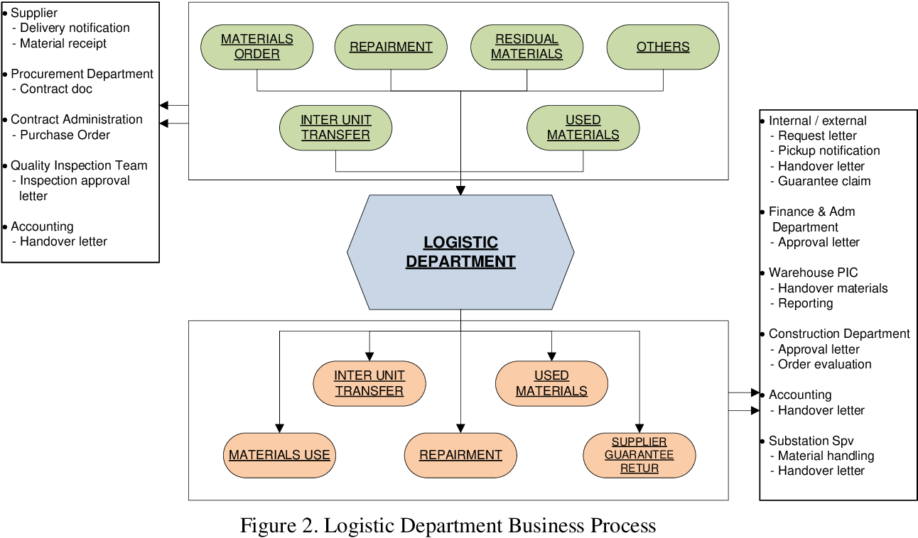 PDF] Risk management of logistic department of electricity