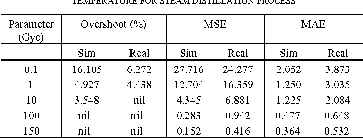 Table I From Essential Oil Extraction With Automated Steam