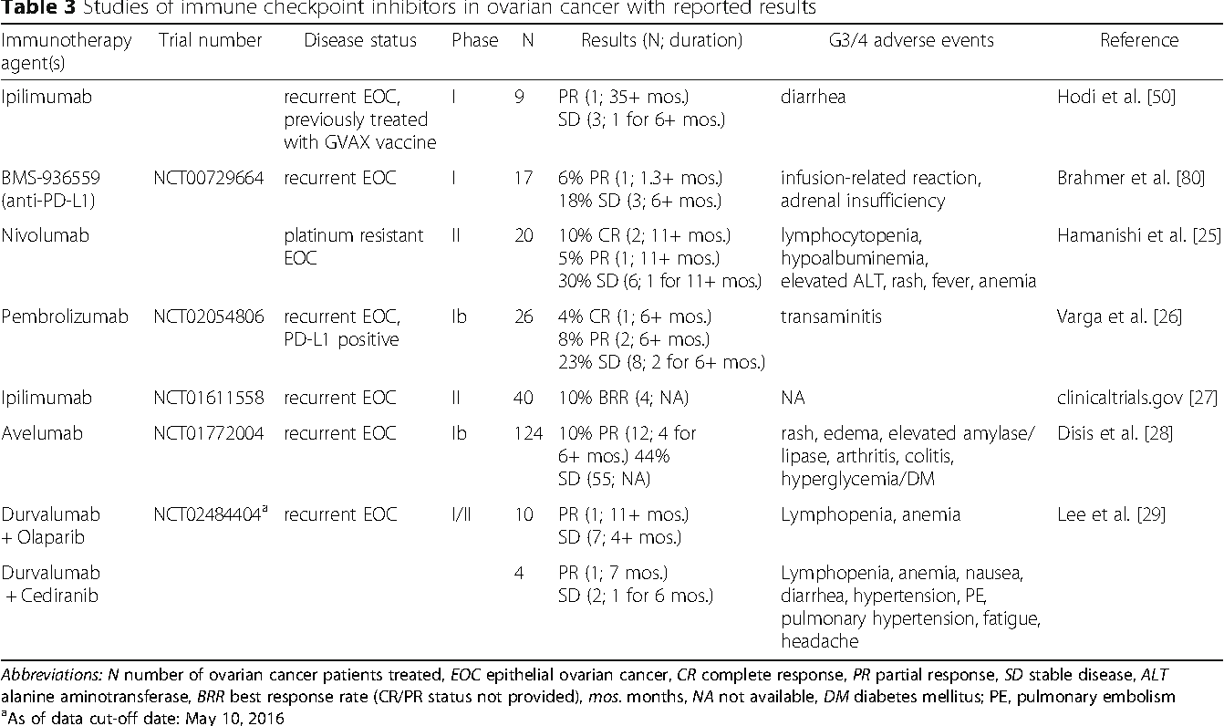 Table 3 From The Role Of Immune Checkpoint Inhibition In The Treatment Of Ovarian Cancer Semantic Scholar