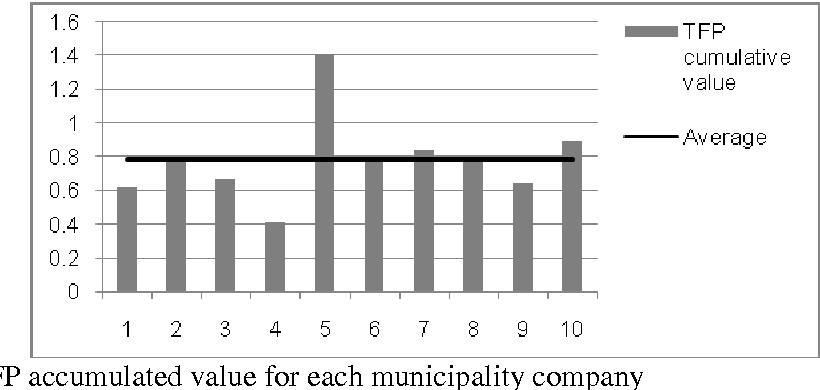 Figure 7 – TFP accumulated value for each municipality company