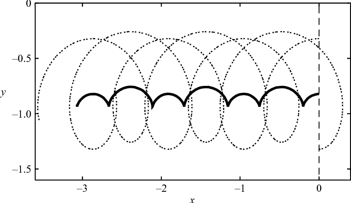 Figure 9 from Modulated point vortex couples on a beta-plane