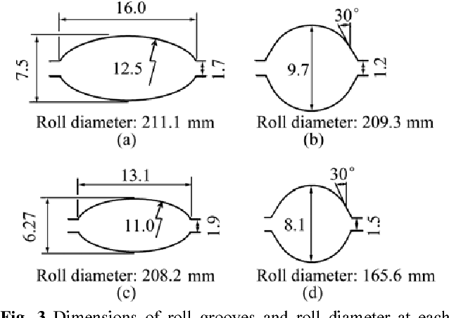 Flow stress equation in range of intermediate strain rates
