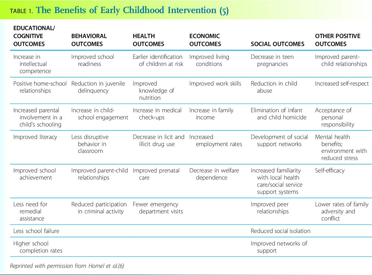 Pdf Developmental Milestones Semantic Scholar
