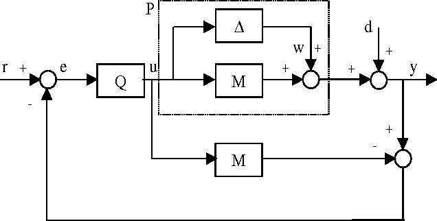 Robust control of linear systems in presence of input