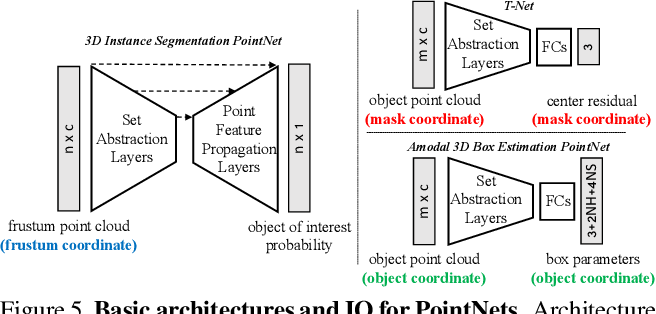 Figure 5 from Frustum PointNets for 3D Object Detection from