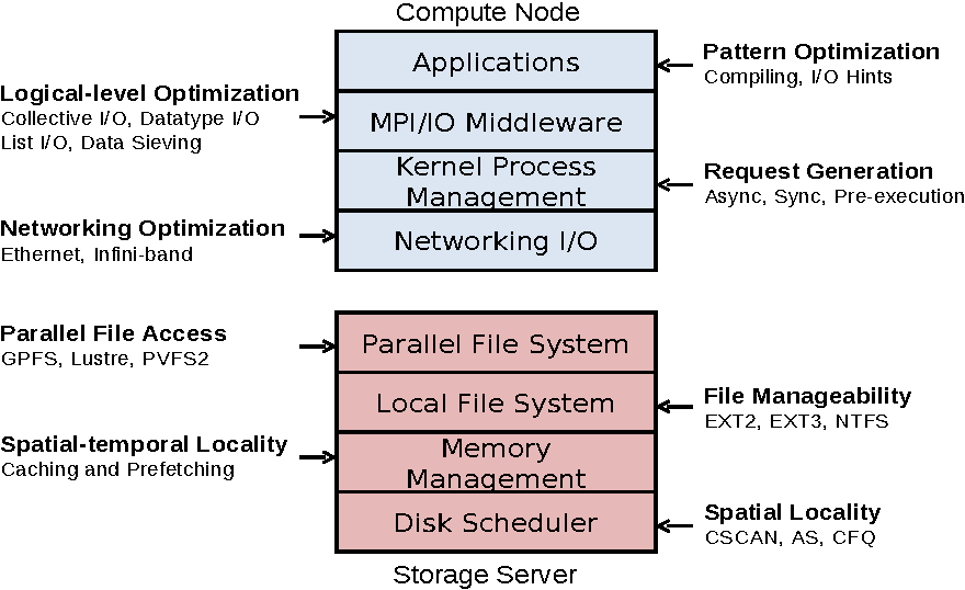 Pdf Rethinking The Design And Implementation Of The I O Software Stack For High Performance Computing Semantic Scholar