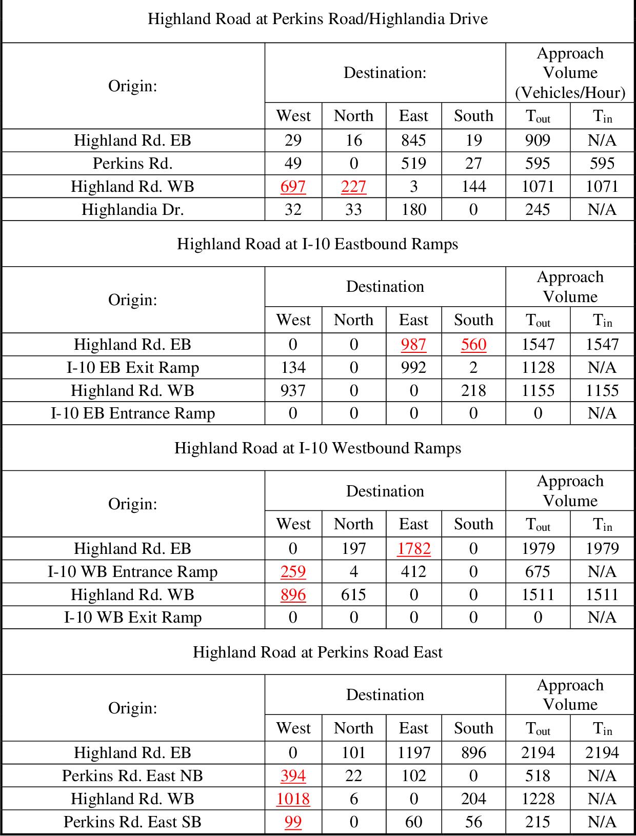 Trafficsignals Analysis Diagram System Analysis Infrastructure