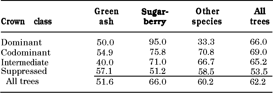 Table 2 from Logging damage to residual trees following