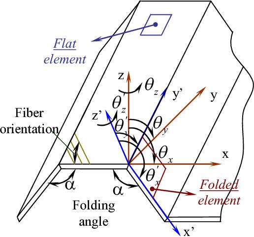 PDF] BENDING AND VIBRATION ANALYSIS OF MULTI-FOLDING
