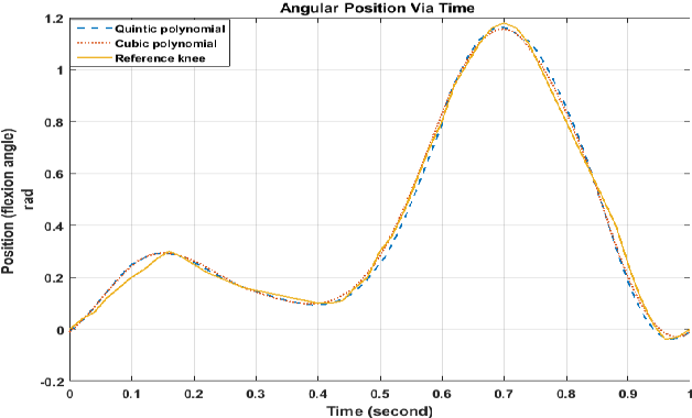 Figure 5 from Trajectory Planning For Exoskeleton Robot By