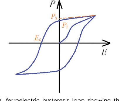 An Introduction to the Phenomenological Theory of Ferroelectricity